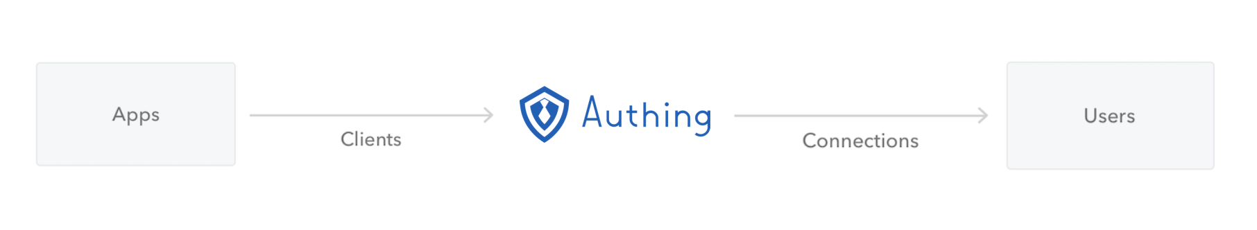 https://cdn.authing.cn/github/customers/authing-pos.png